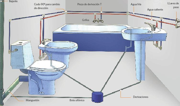 Instalación tradicional de baño